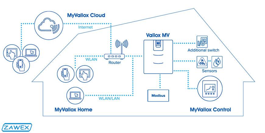 MyVallox Cloud